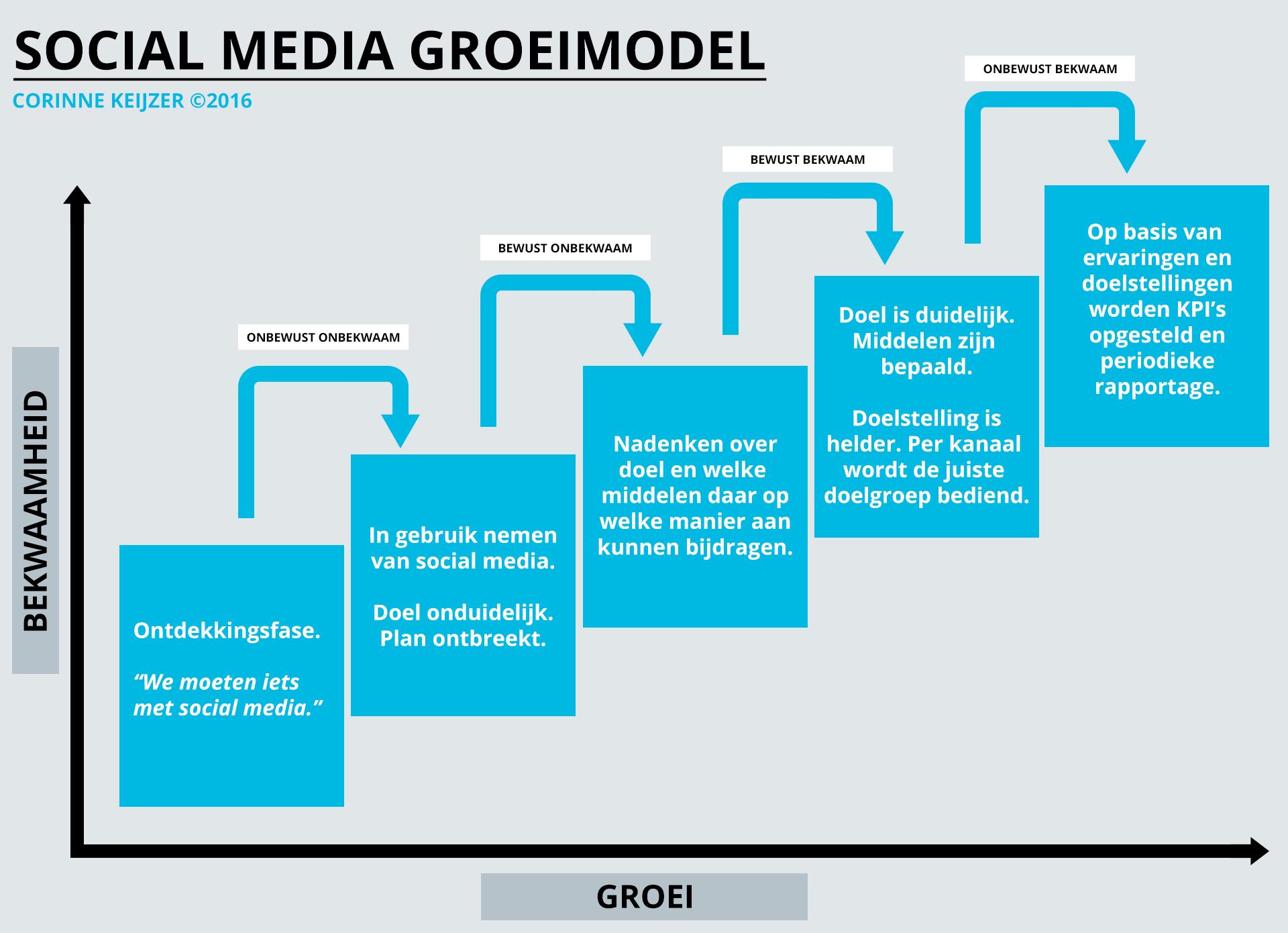social media strategie model