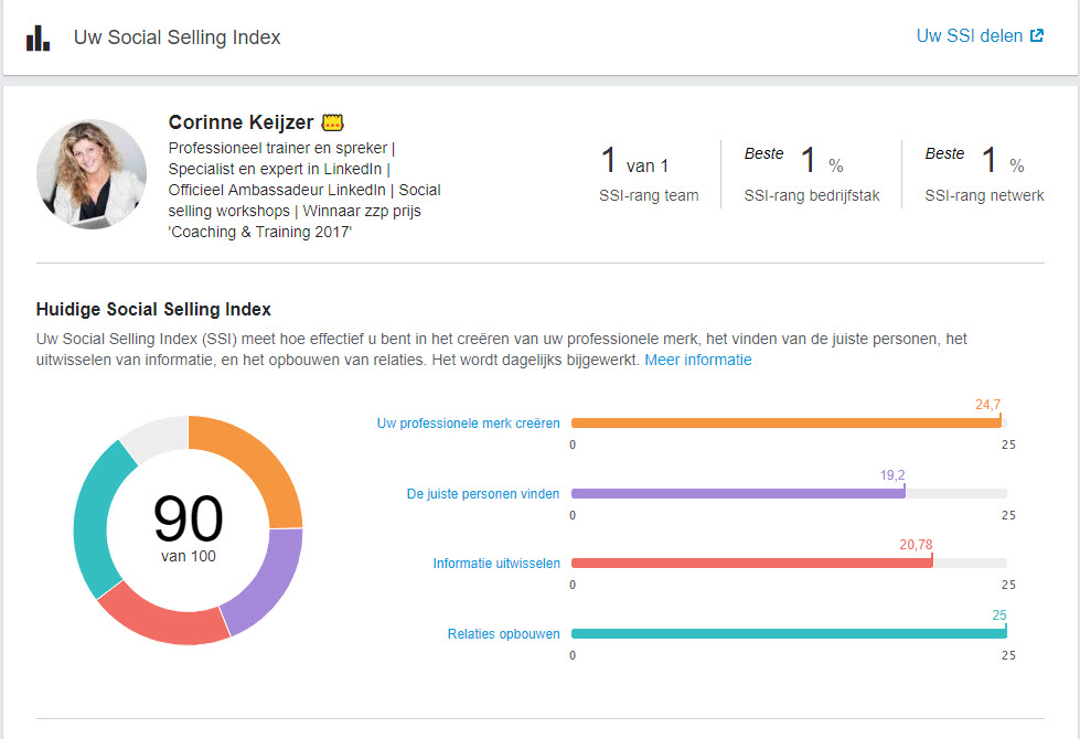 social selling index score