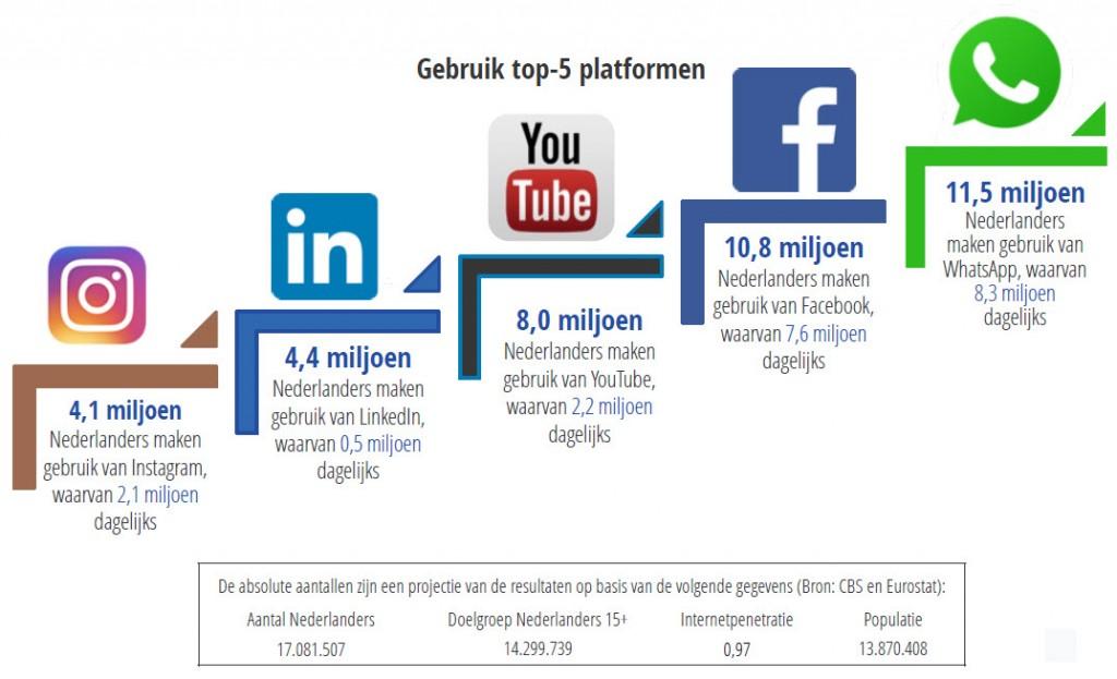 Cijfers social media in Nederland 2018