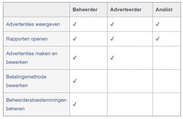 Facebook advertentiebeheer opzetten - stap 17