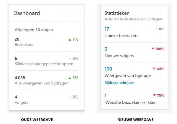 overzicht statistieken companypage